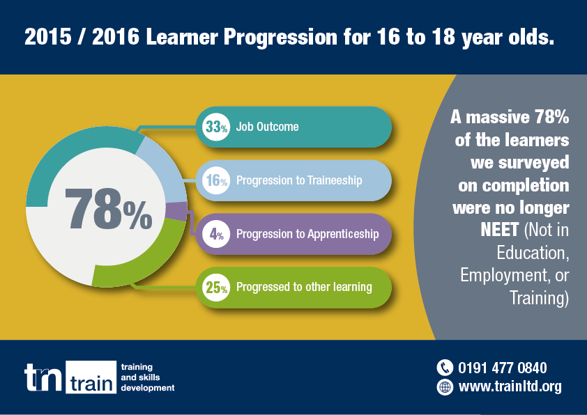 2015 / 2016 Learner Progression for 16 to 18 year olds